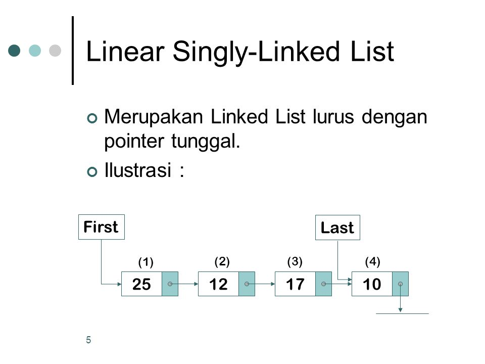 Linear Singly-Linked List