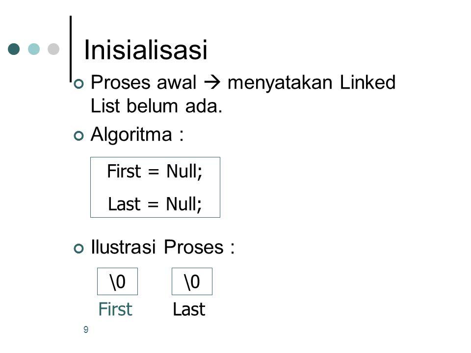 Inisialisasi Proses awal  menyatakan Linked List belum ada.