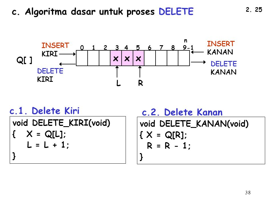 Algoritma dasar untuk proses DELETE