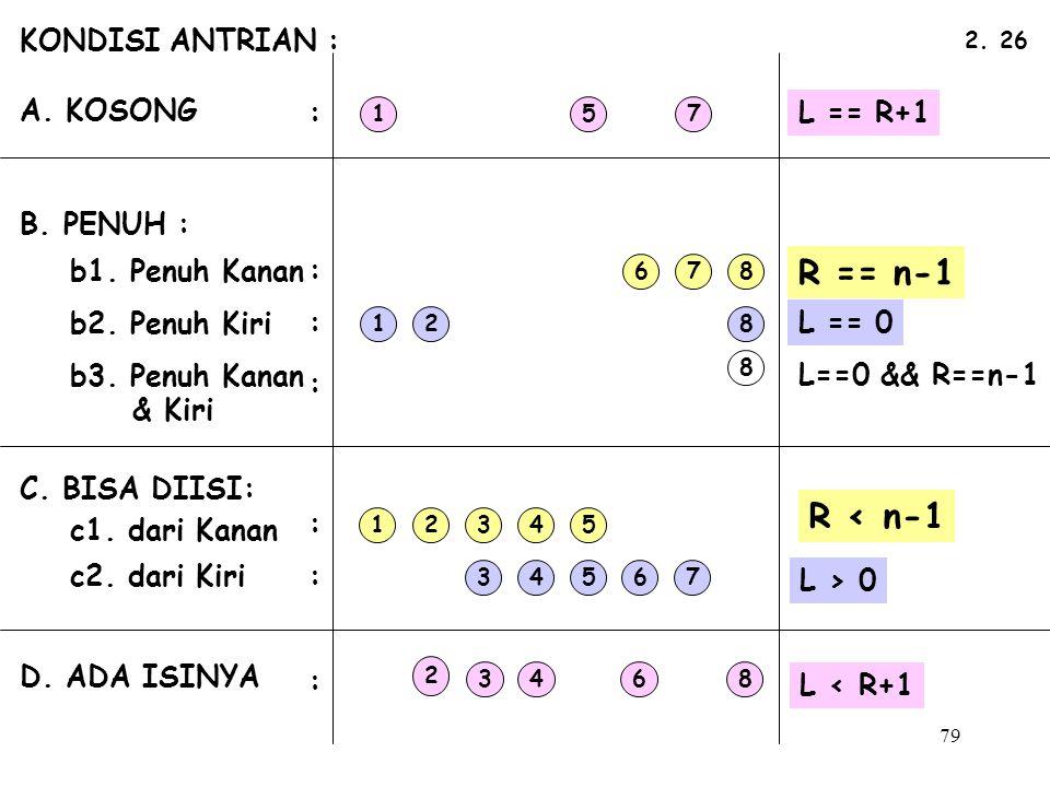 R == n-1 R < n-1 KONDISI ANTRIAN : A. KOSONG : L == R+1 B. PENUH :