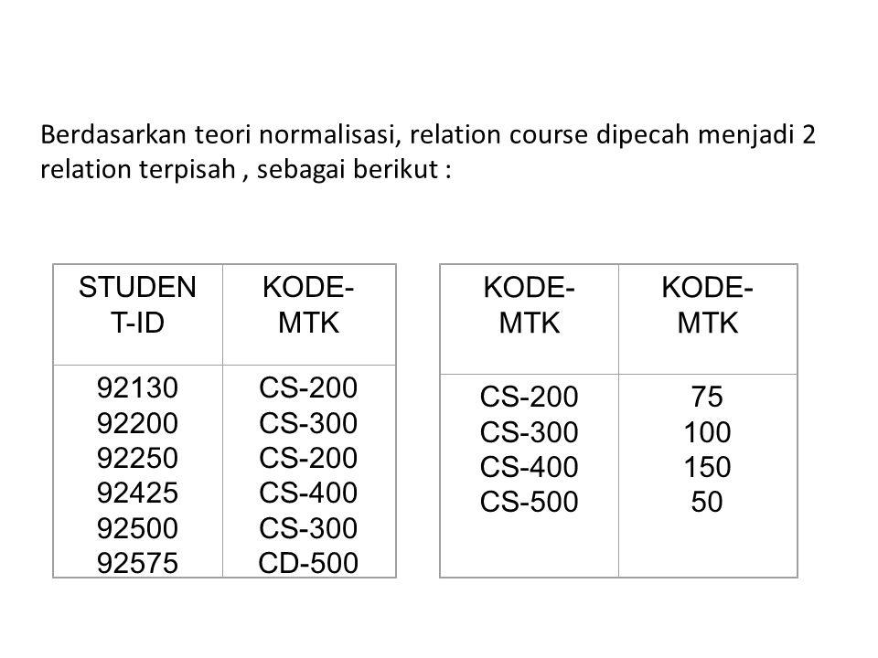 Berdasarkan teori normalisasi, relation course dipecah menjadi 2 relation terpisah , sebagai berikut :