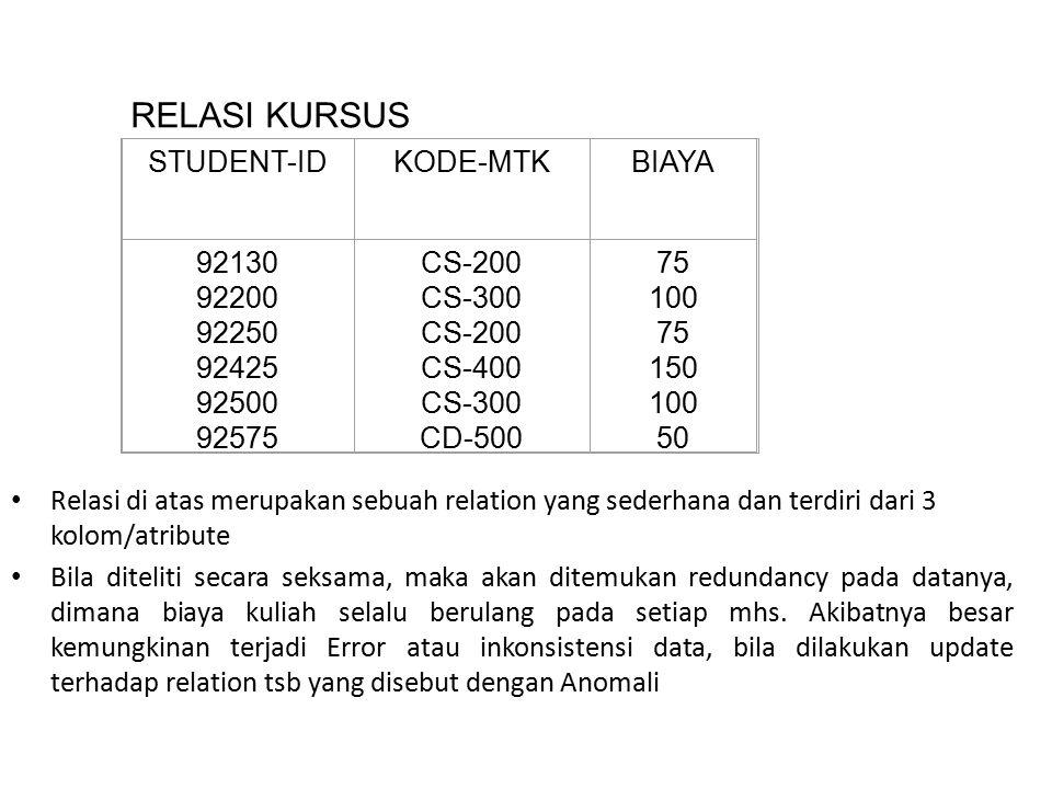 RELASI KURSUS STUDENT-ID KODE-MTK BIAYA 92130 92200 92250 92425 92500