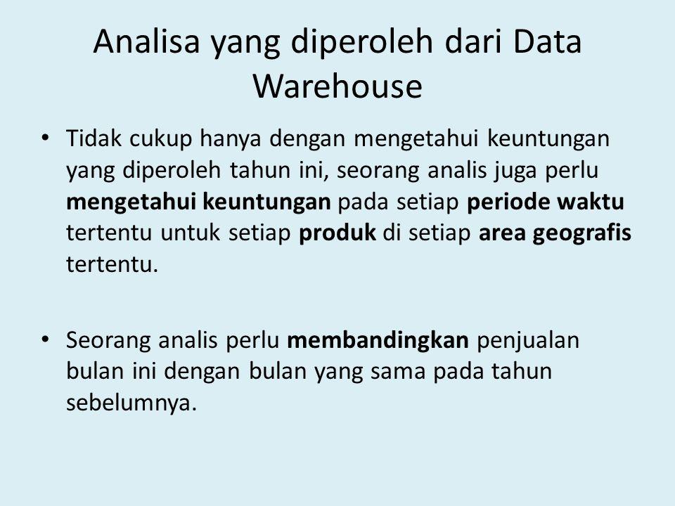 Analisa yang diperoleh dari Data Warehouse