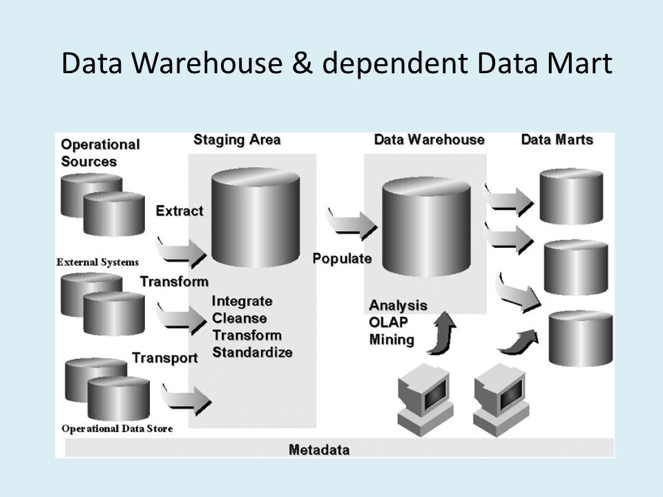 Data Warehouse & dependent Data Mart