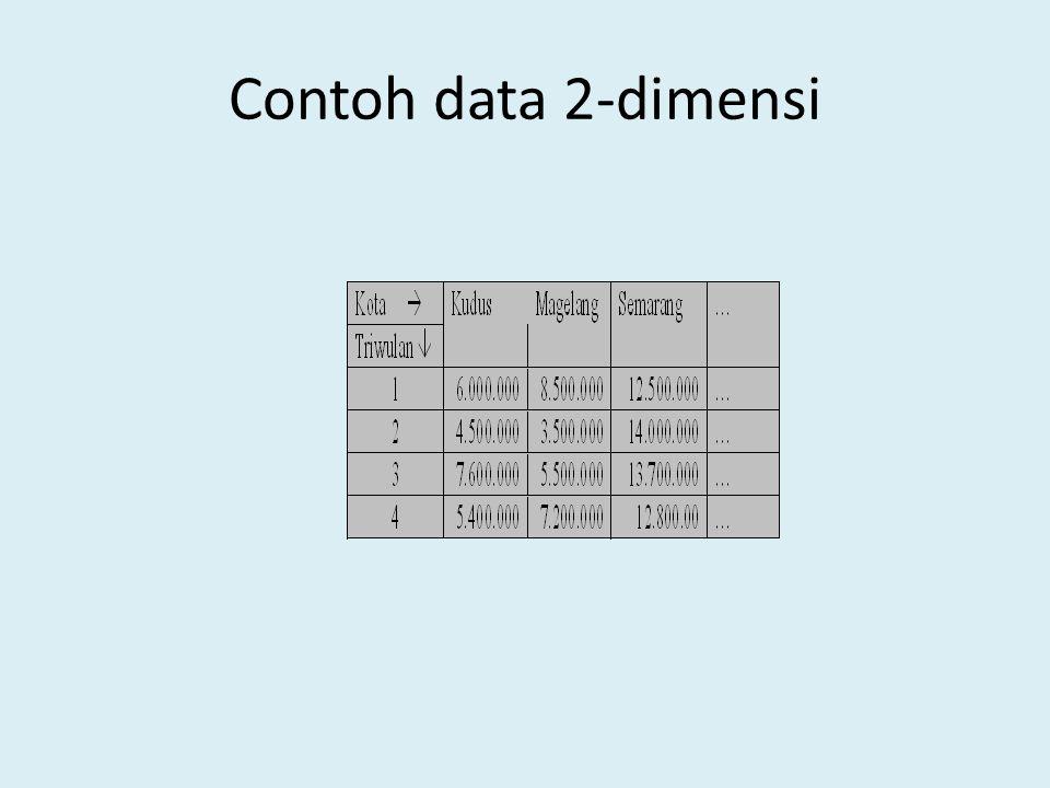 Contoh data 2-dimensi