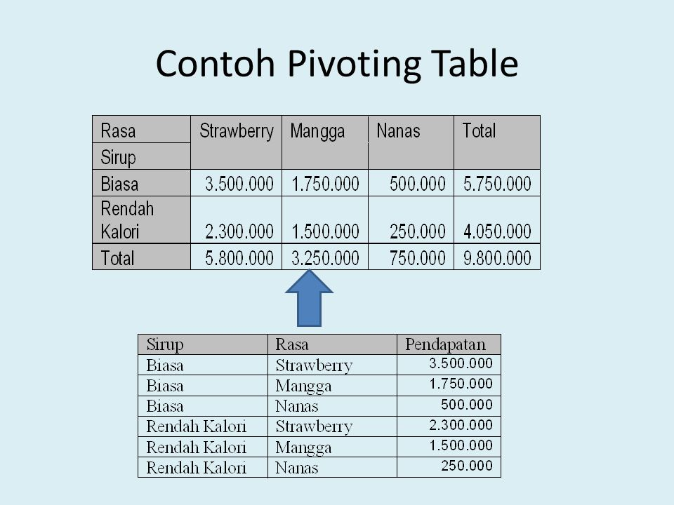 Contoh Pivoting Table