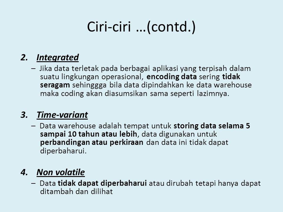 Ciri-ciri …(contd.) Integrated Time-variant Non volatile