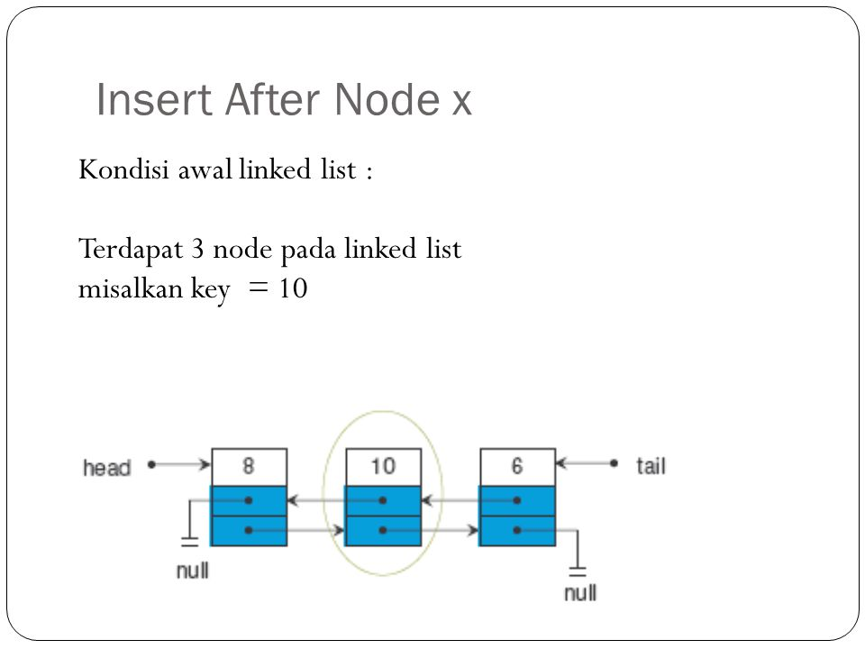 Insert After Node x Kondisi awal linked list : Terdapat 3 node pada linked list misalkan key = 10