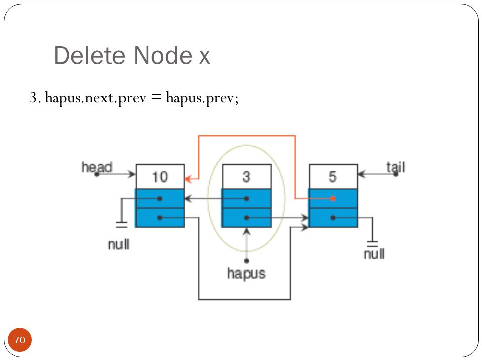 Delete Node x 3. hapus.next.prev = hapus.prev;