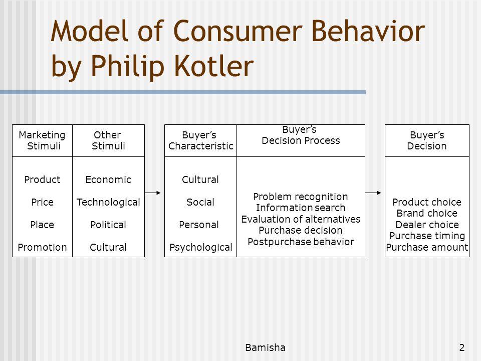 Model of Consumer Behavior by Philip Kotler