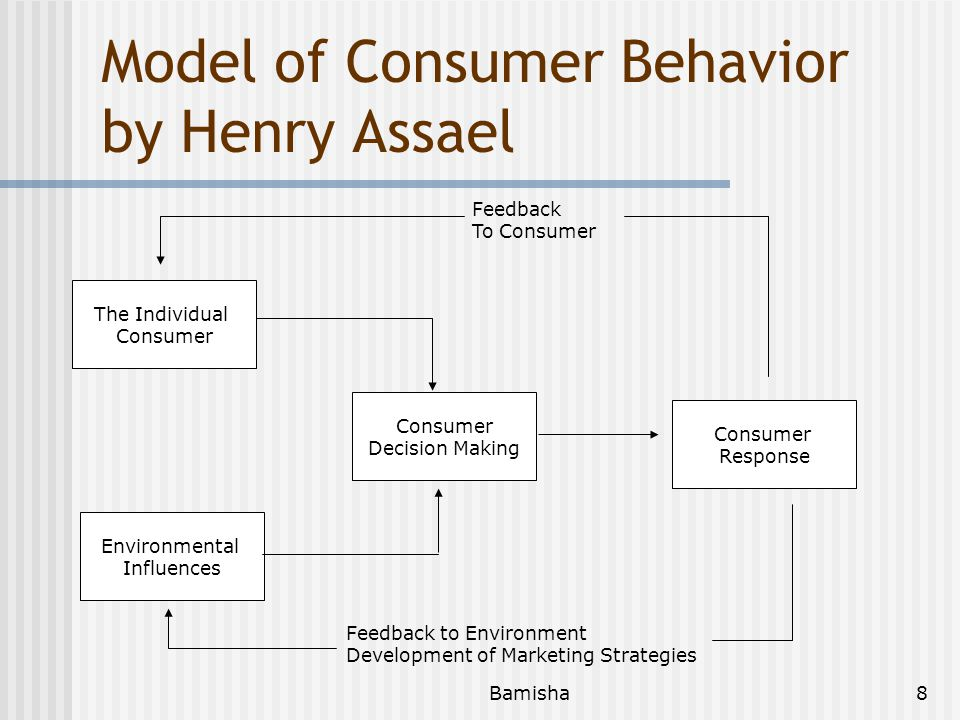Model of Consumer Behavior by Henry Assael