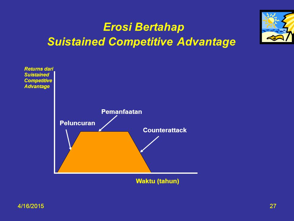 Erosi Bertahap Suistained Competitive Advantage