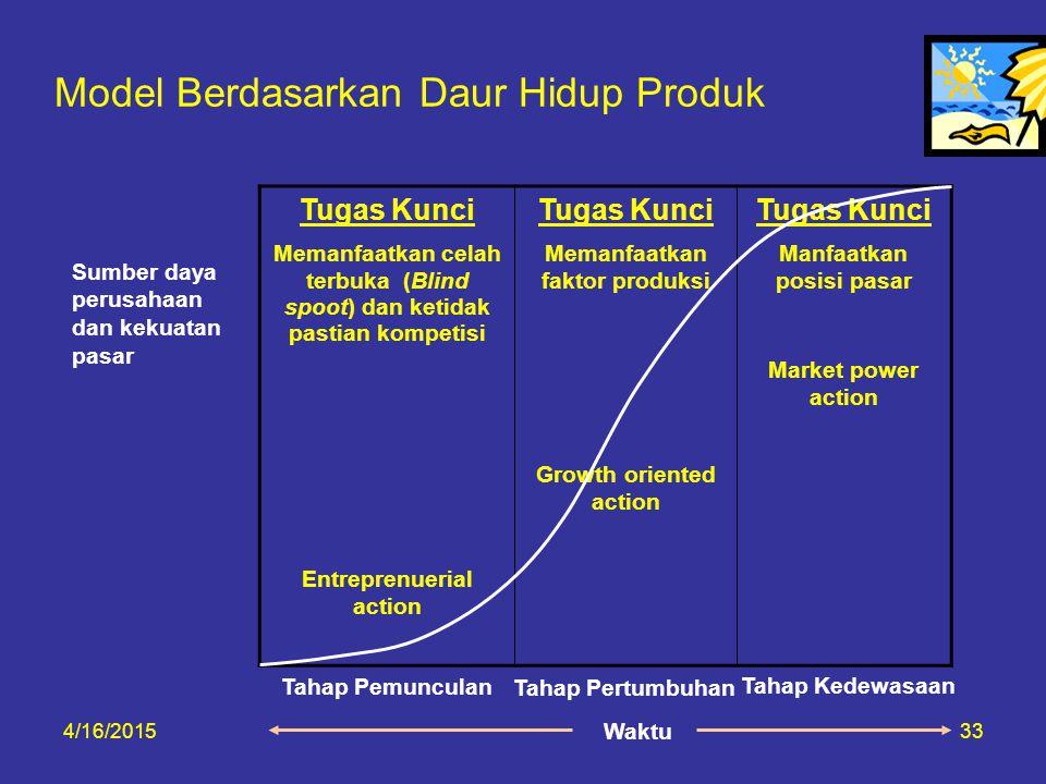 Model Berdasarkan Daur Hidup Produk