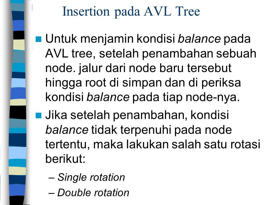 Insertion pada AVL Tree