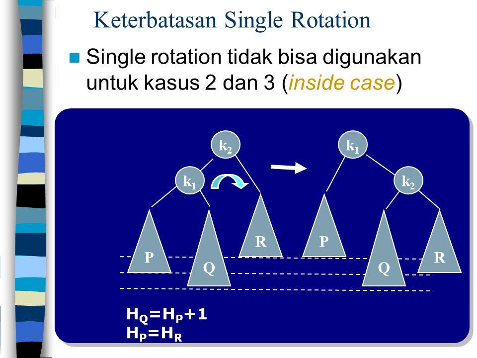 Keterbatasan Single Rotation