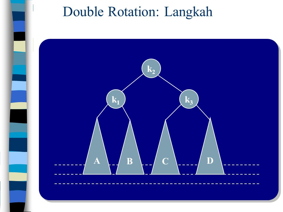 Double Rotation: Langkah