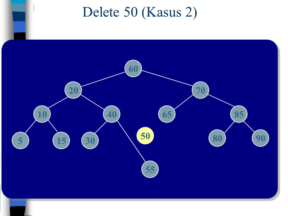 Delete 50 (Kasus 2) 60 20 70 10 40 65 85 50 80 90 5 15 30 55