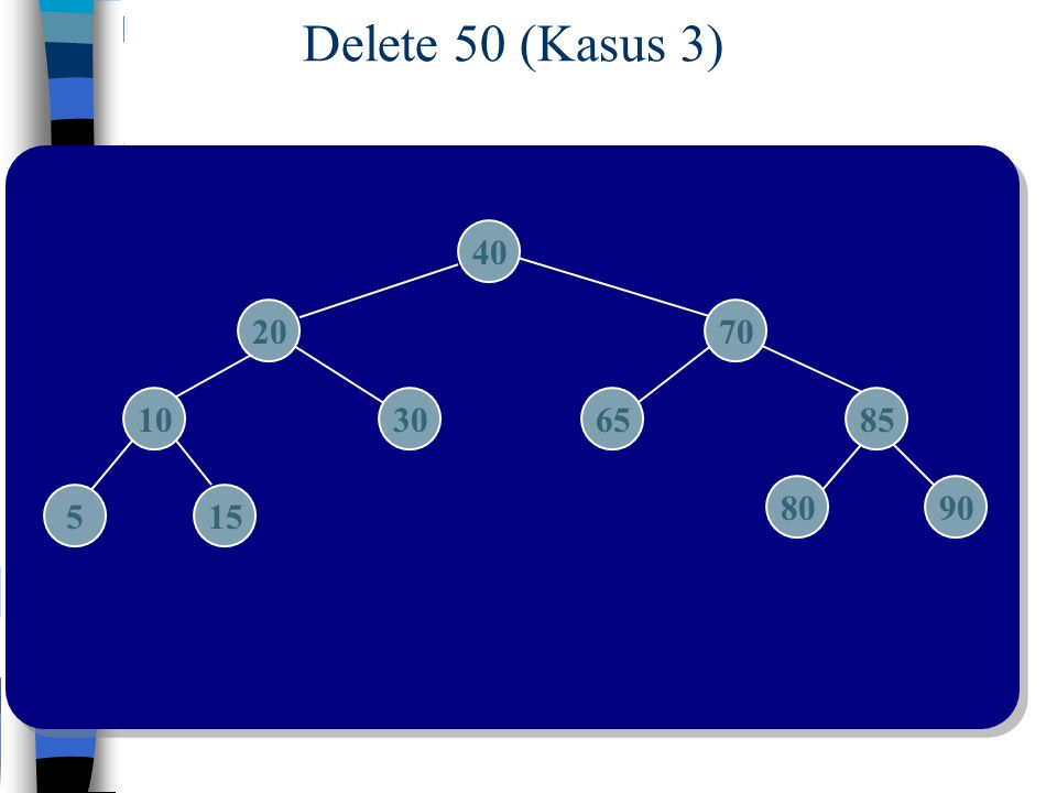 Delete 50 (Kasus 3) 40 20 70 10 30 65 85 80 90 5 15