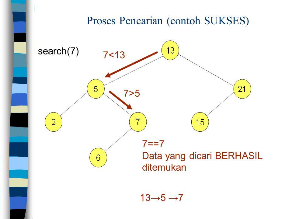 Proses Pencarian (contoh SUKSES)
