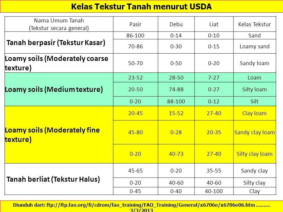 Kelas Tekstur Tanah menurut USDA