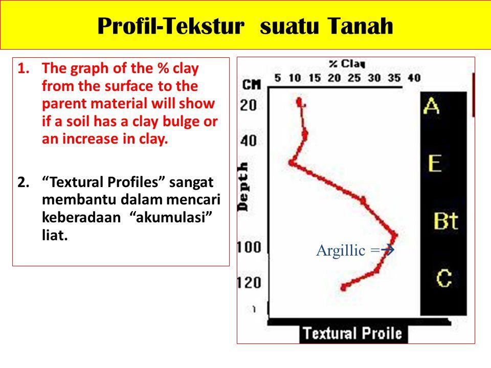 Profil-Tekstur suatu Tanah