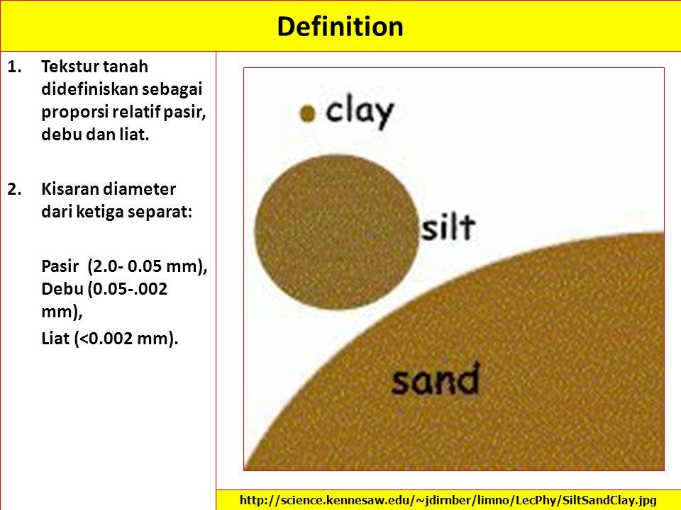Definition Tekstur tanah didefiniskan sebagai proporsi relatif pasir, debu dan liat. Kisaran diameter dari ketiga separat:
