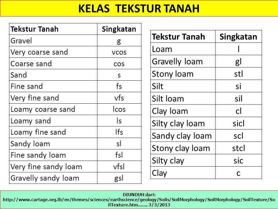 KELAS TEKSTUR TANAH Tekstur Tanah Singkatan Loam l Gravelly loam gl