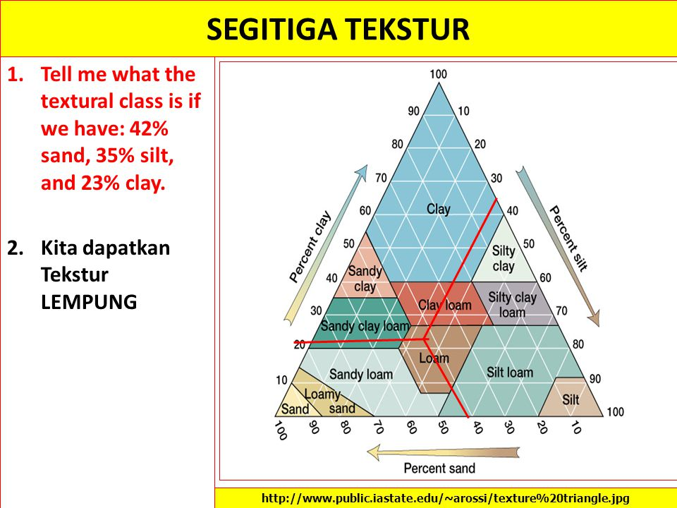 SEGITIGA TEKSTUR Tell me what the textural class is if we have: 42% sand, 35% silt, and 23% clay. Kita dapatkan Tekstur LEMPUNG.