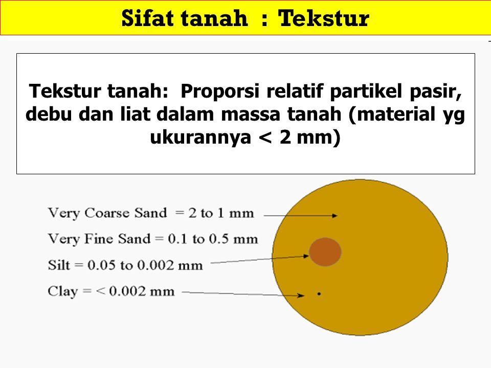 Sifat tanah : Tekstur Tekstur tanah: Proporsi relatif partikel pasir, debu dan liat dalam massa tanah (material yg ukurannya < 2 mm)