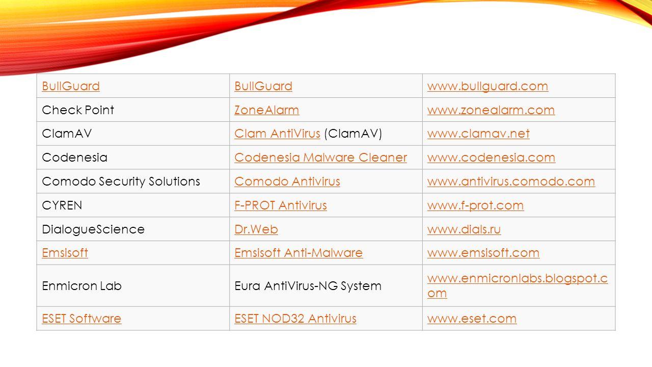 BullGuard www.bullguard.com. Check Point. ZoneAlarm. www.zonealarm.com. ClamAV. Clam AntiVirus (ClamAV)