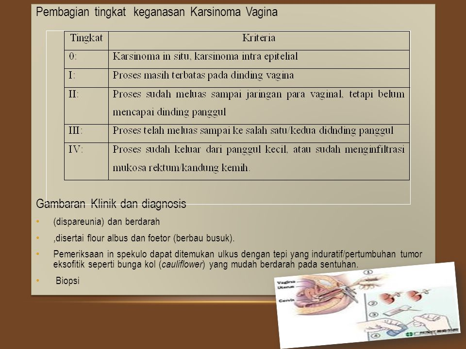 Pembagian tingkat keganasan Karsinoma Vagina