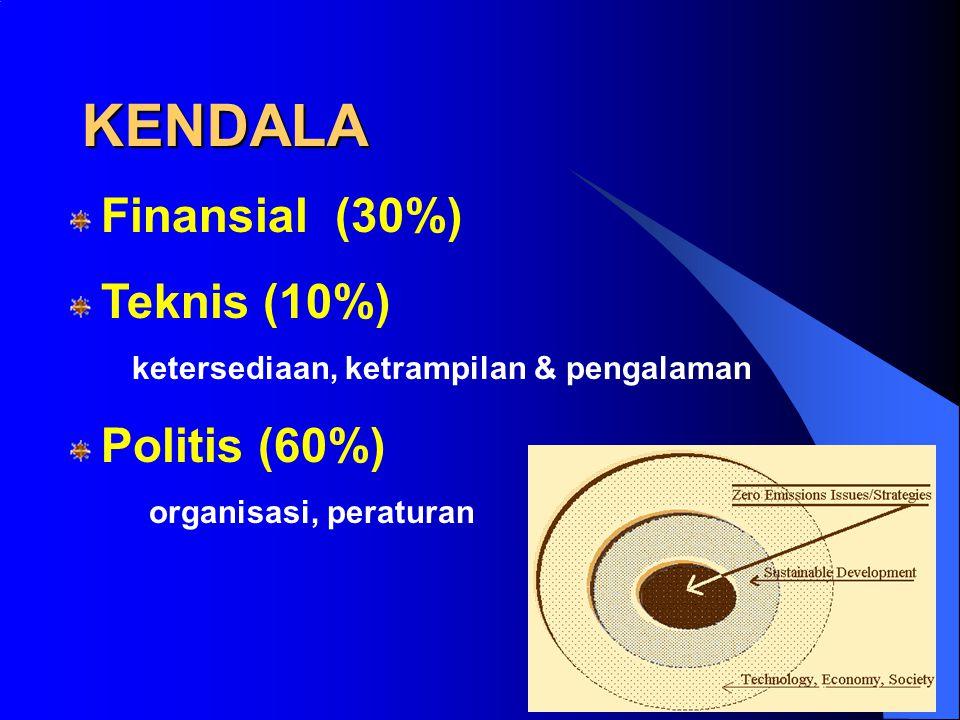 KENDALA Finansial (30%) Teknis (10%)