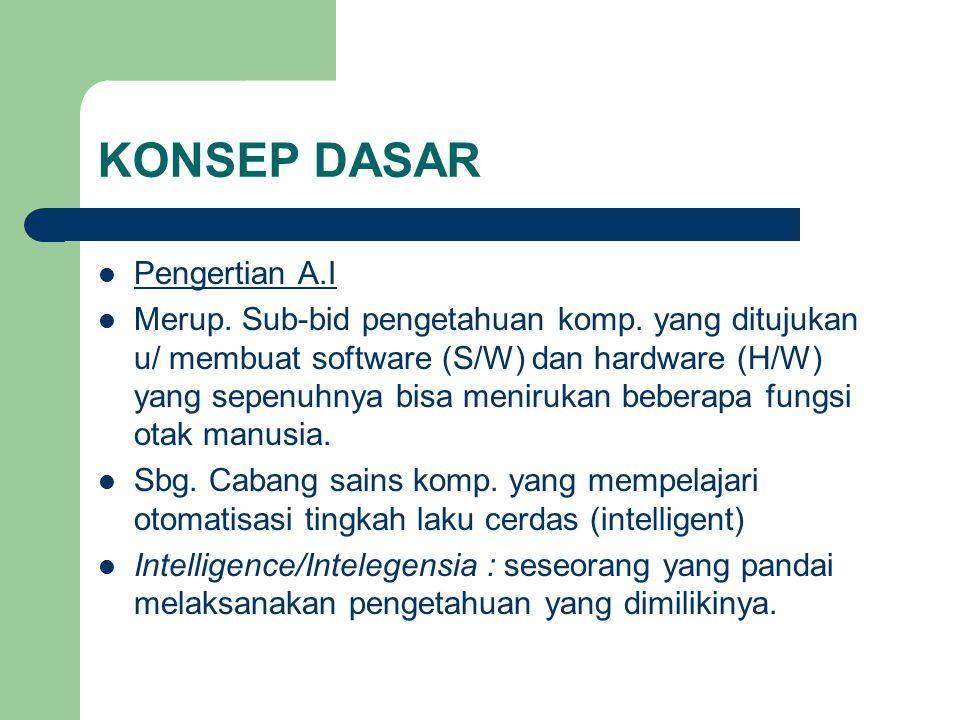 KONSEP DASAR Pengertian A.I