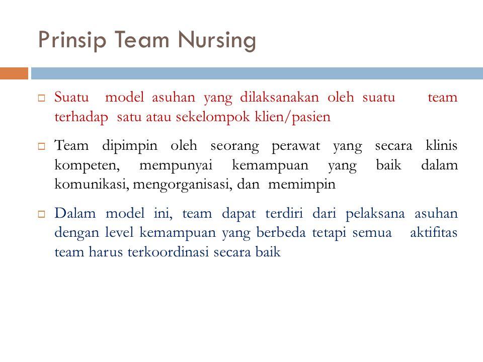 Prinsip Team Nursing Suatu model asuhan yang dilaksanakan oleh suatu team terhadap satu atau sekelompok klien/pasien.