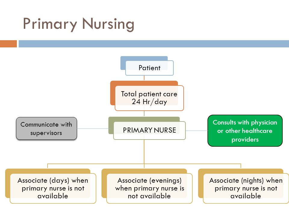 Primary Nursing Consults with physician or other healthcare providers
