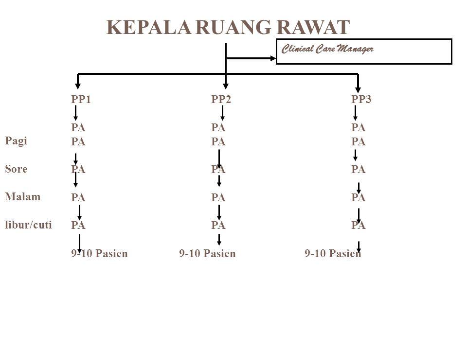 KEPALA RUANG RAWAT Clinical Care Manager PP1 PP2 PP3 PA PA PA Pagi