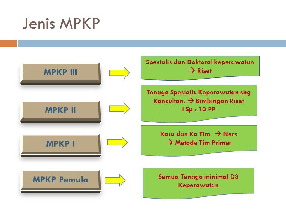 Jenis MPKP MPKP III MPKP II MPKP I MPKP Pemula