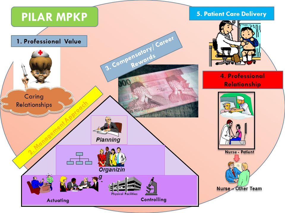 3. Compensatory/ Career Rewards 4. Professional Relationship