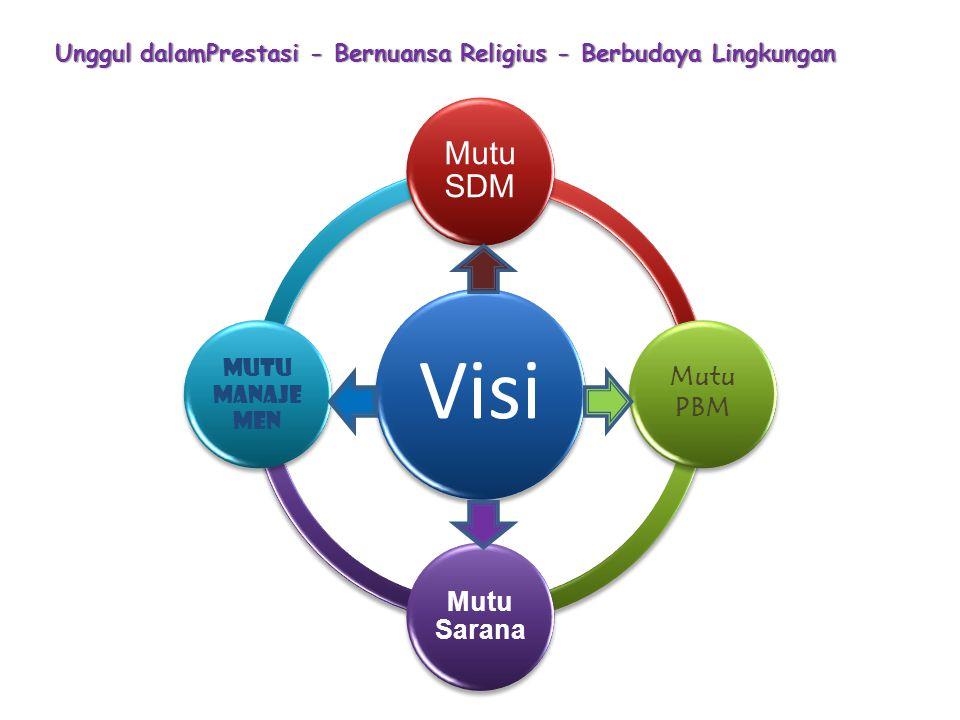 Unggul dalamPrestasi - Bernuansa Religius - Berbudaya Lingkungan