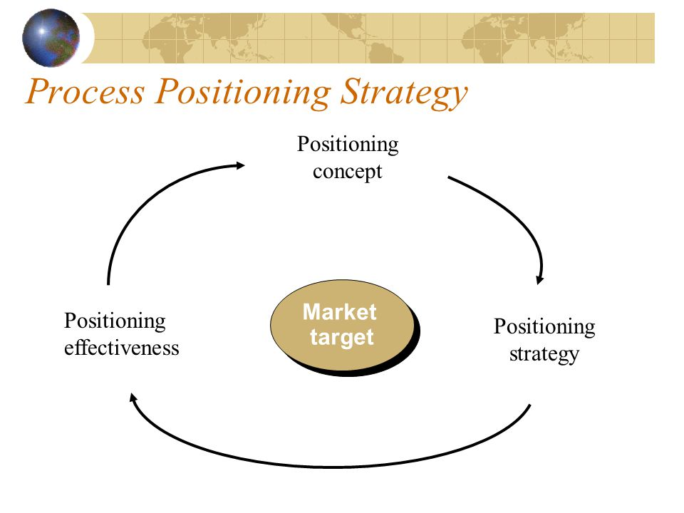 Process Positioning Strategy
