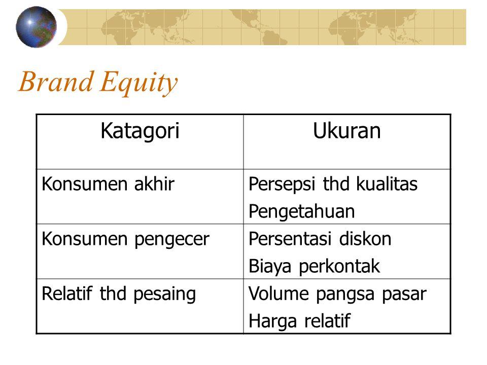 Brand Equity Katagori Ukuran Konsumen akhir Persepsi thd kualitas