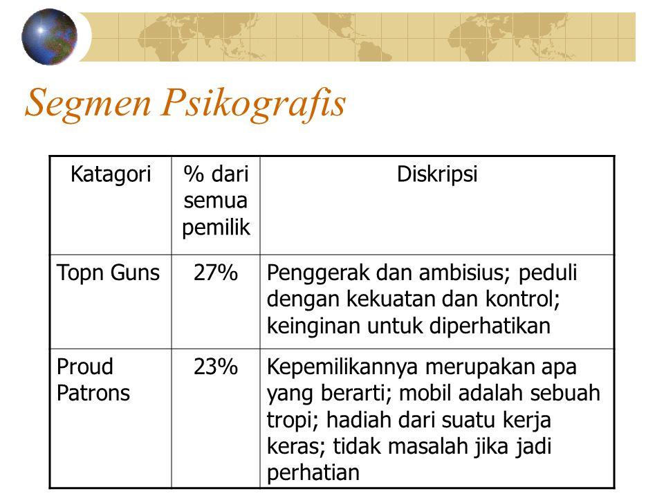 Segmen Psikografis Katagori % dari semua pemilik Diskripsi Topn Guns