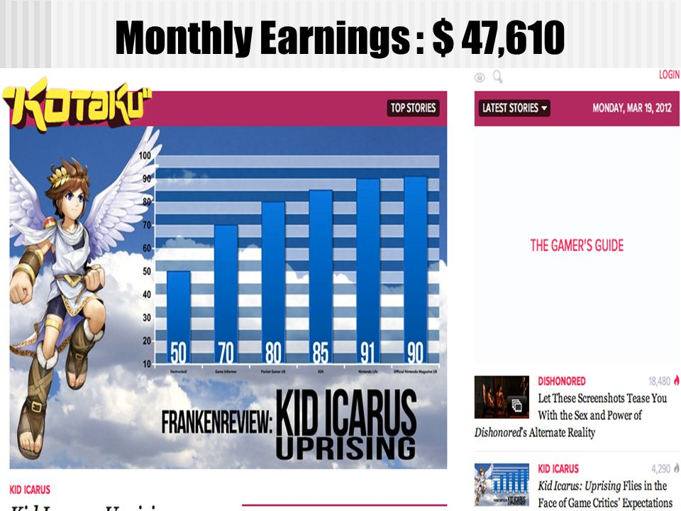 Monthly Earnings : $ 47,610