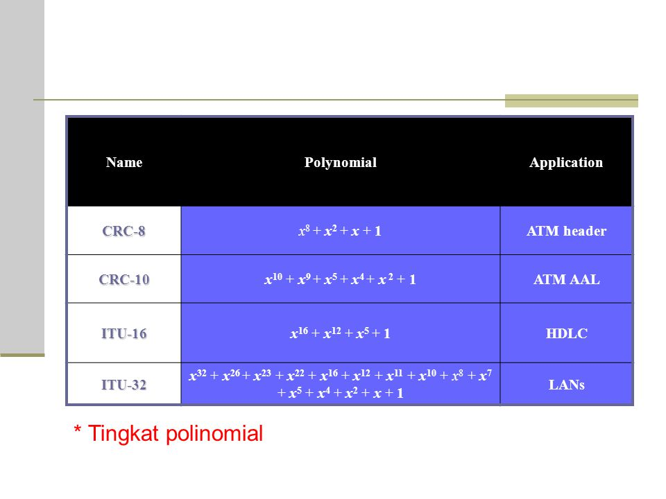 * Tingkat polinomial Name Polynomial Application CRC-8 x8 + x2 + x + 1