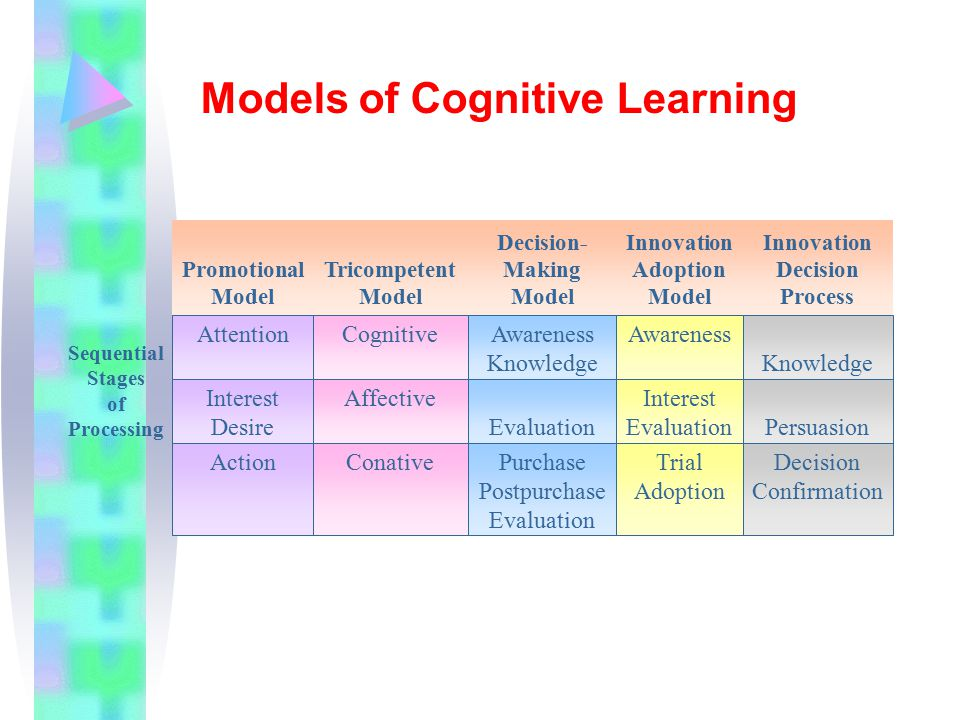 Models of Cognitive Learning
