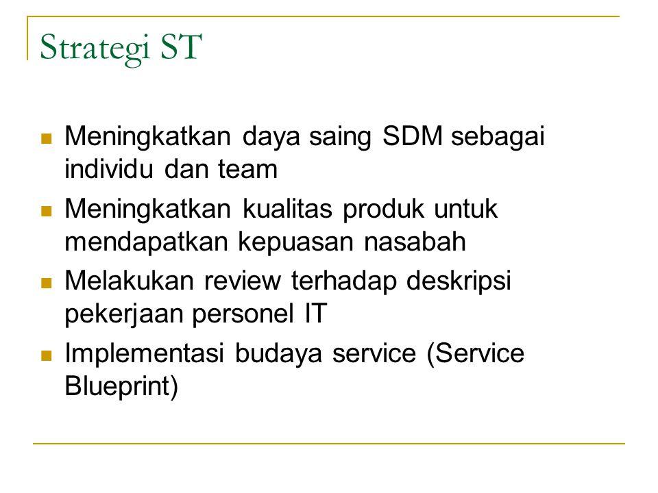 Strategi ST Meningkatkan daya saing SDM sebagai individu dan team