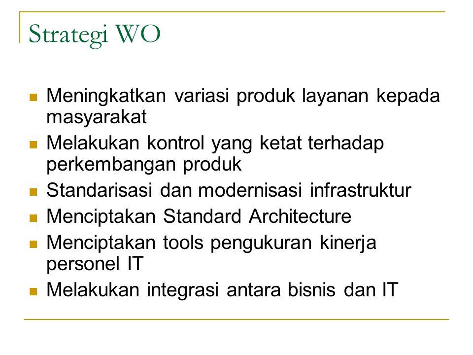 Strategi WO Meningkatkan variasi produk layanan kepada masyarakat