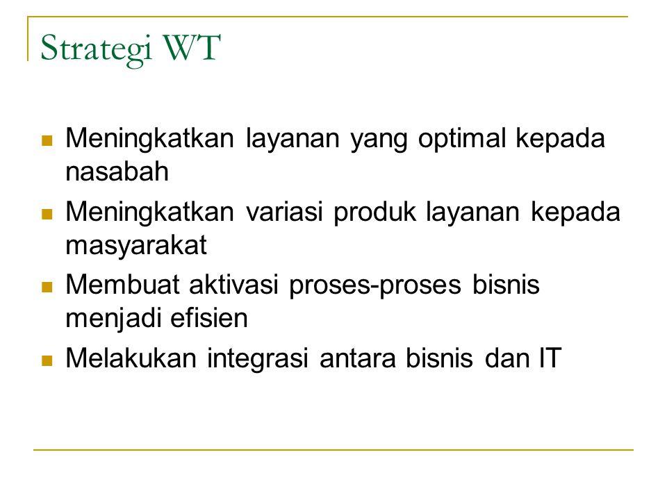 Strategi WT Meningkatkan layanan yang optimal kepada nasabah