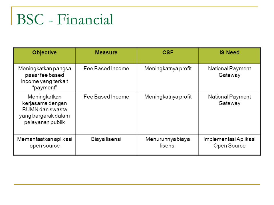 BSC - Financial Objective Measure CSF IS Need