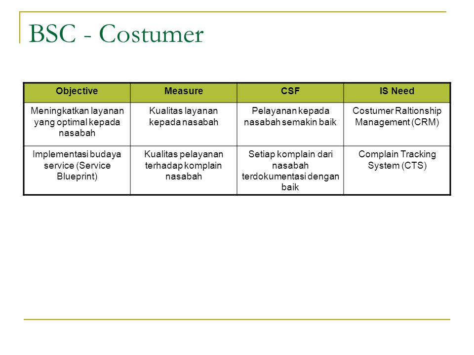 BSC - Costumer Objective Measure CSF IS Need
